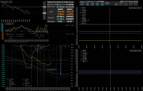 ■L1411-h03-02日経225オプションIVスマイルカーブ/損益図ペイオフダイアグラム