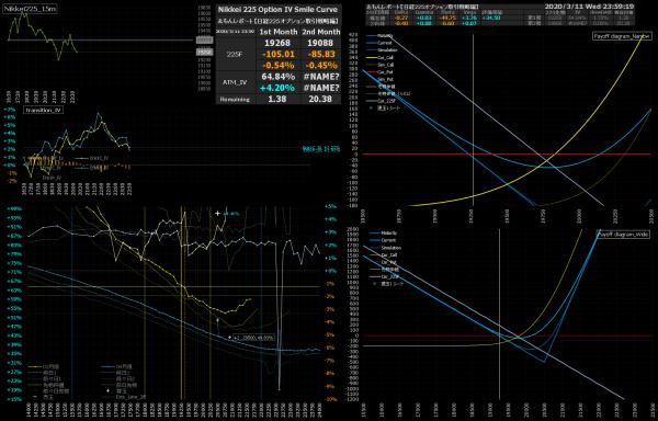■L141-h03-02日経225オプションIVスマイルカーブ/損益図ペイオフダイアグラム
