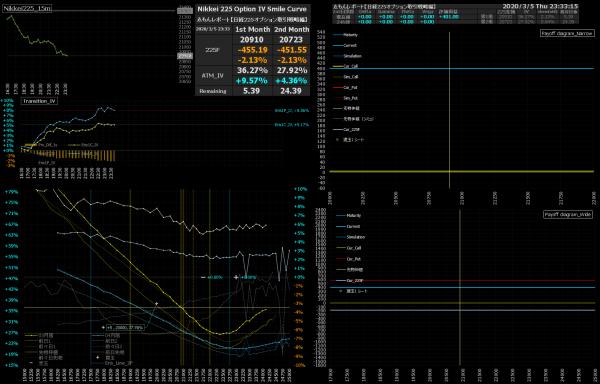 ■L135-h06-02日経225オプションIVスマイルカーブ/損益図ペイオフダイアグラム