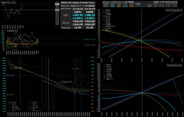 ■L147-h02-02日経225オプションIVスマイルカーブ/損益図ペイオフダイアグラム