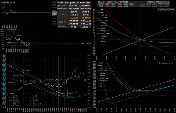 ■L132-h01-02日経225オプションIVスマイルカーブ/損益図ペイオフダイアグラム