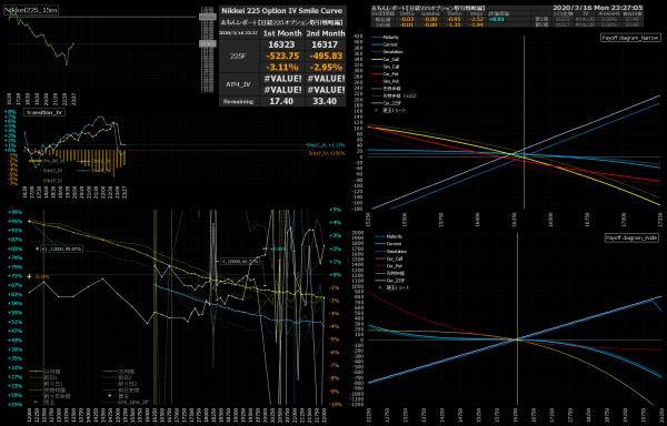 ■L146-h04-02日経225オプションIVスマイルカーブ/損益図ペイオフダイアグラム