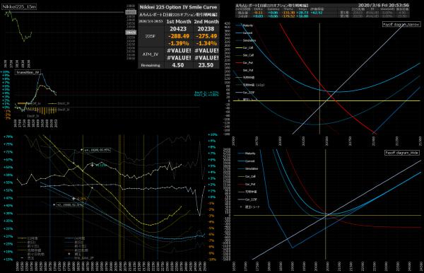■L136-h02-02日経225オプションIVスマイルカーブ/損益図ペイオフダイアグラム