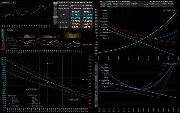 ■L149-h03-02IVスマイルカーブ/損益図ペイオフダイアグラム