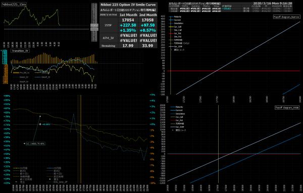 ■L144-h03-02日経225オプションIVスマイルカーブ/損益図ペイオフダイアグラム