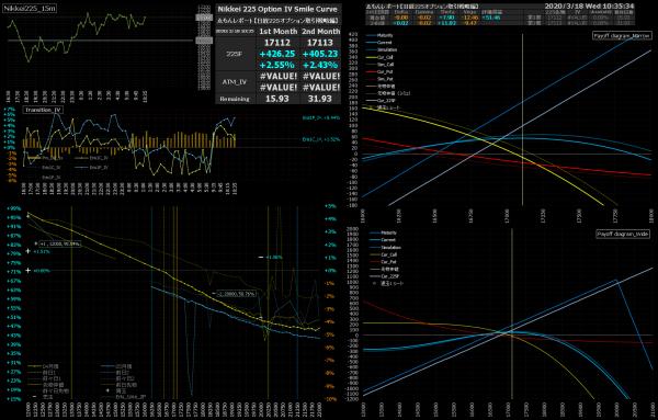 ■L147-h03-02日経225オプションIVスマイルカーブ/損益図ペイオフダイアグラム