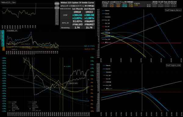 ■L139-h03-02日経225オプションIVスマイルカーブ/損益図ペイオフダイアグラム