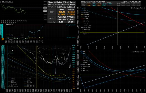 ■L132-h07-02日経225オプションIVスマイルカーブ/損益図ペイオフダイアグラム