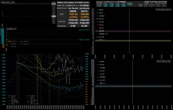 ■L137-h07-02日経225オプションIVスマイルカーブ/損益図ペイオフダイアグラム