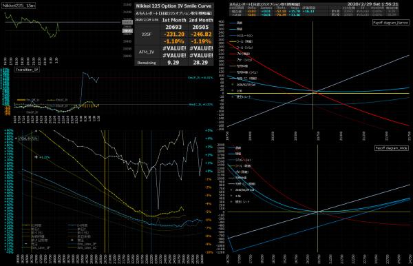 ■L132-h05-02日経225オプションIVスマイルカーブ/損益図ペイオフダイアグラム