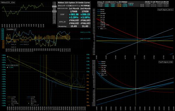 ■L147-h07-02日経225オプションIVスマイルカーブ/損益図ペイオフダイアグラム