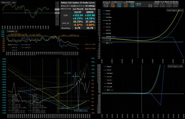 ■L134-h02-02日経225オプションIVスマイルカーブ/損益図ペイオフダイアグラム