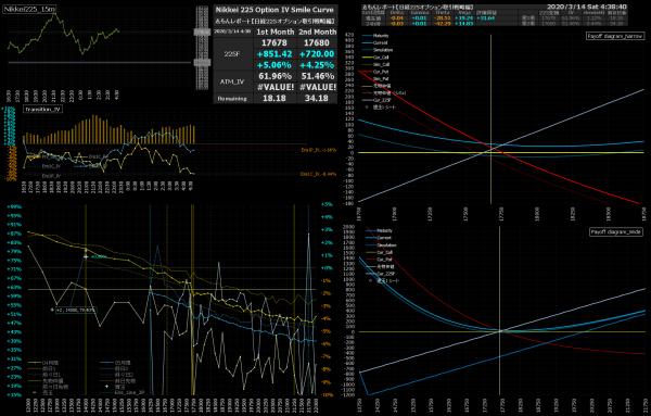 ■L144-h01-02日経225オプションIVスマイルカーブ/損益図ペイオフダイアグラム