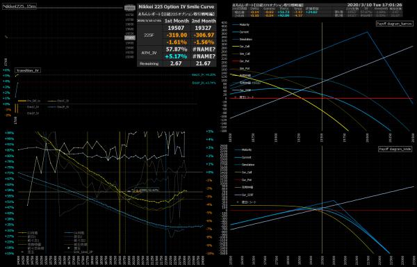 ■L139-h04-02日経225オプションIVスマイルカーブ/損益図ペイオフダイアグラム