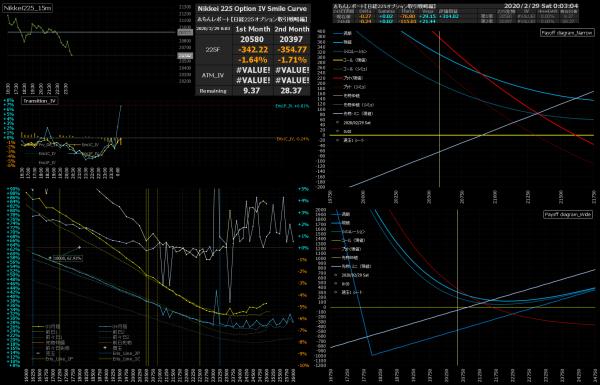 ■L132-h02-02日経225オプションIVスマイルカーブ/損益図ペイオフダイアグラム