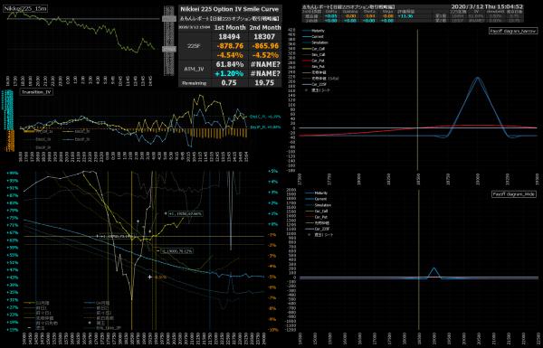 ■L142-h03-02日経225オプションIVスマイルカーブ/損益図ペイオフダイアグラム