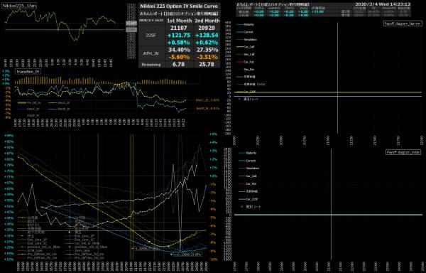 ■L134-h03-02日経225オプションIVスマイルカーブ/損益図ペイオフダイアグラム