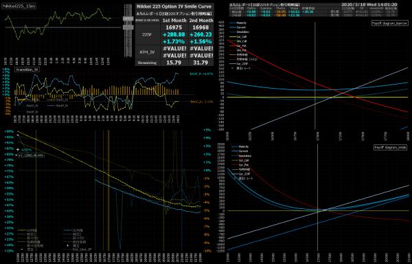 ■L147-h08-02日経225オプションIVスマイルカーブ/損益図ペイオフダイアグラム