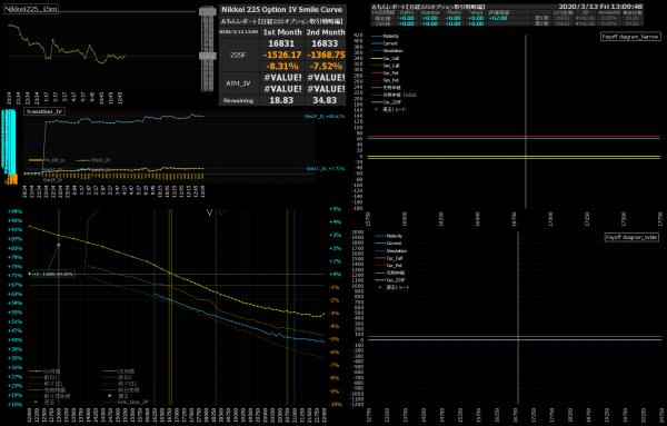 ■L143-h06-02日経225オプションIVスマイルカーブ/損益図ペイオフダイアグラム