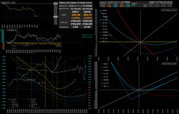 ■L137-h01-02日経225オプションIVスマイルカーブ/損益図ペイオフダイアグラム