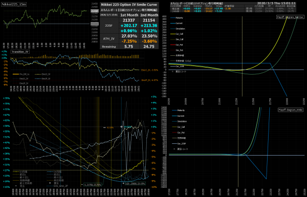 ■L135-h01-02日経225オプションIVスマイルカーブ/損益図ペイオフダイアグラム