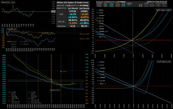 ■L152-h01-02IVスマイルカーブ/損益図ペイオフダイアグラム