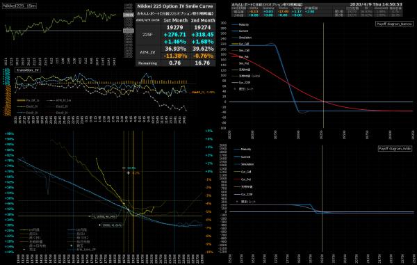 ■L154-h01-02IVスマイルカーブ/損益図ペイオフダイアグラム