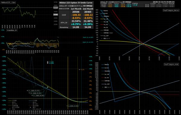 ■L156-h03-02IVスマイルカーブ/損益図ペイオフダイアグラム
