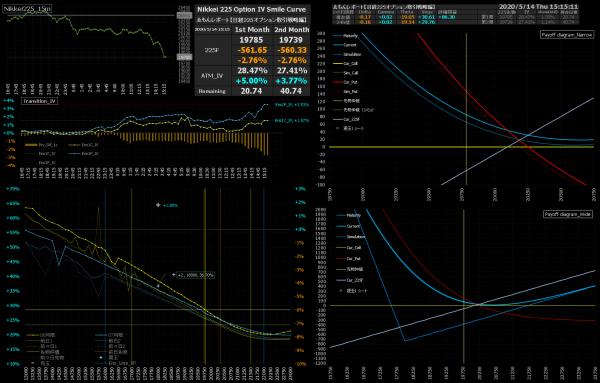 ■L155-h02-02IVスマイルカーブ/損益図ペイオフダイアグラム