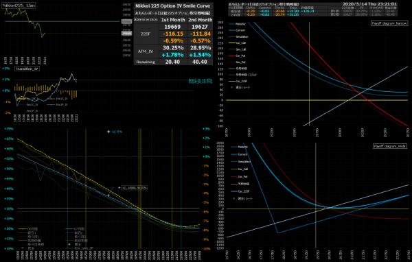 ■L155-h03-02IVスマイルカーブ/損益図ペイオフダイアグラム
