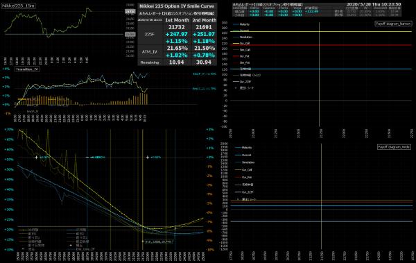 ■L157-h13-02IVスマイルカーブ/損益図ペイオフダイアグラム