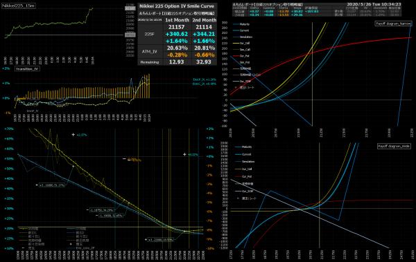 ■L157-h05-02IVスマイルカーブ/損益図ペイオフダイアグラム