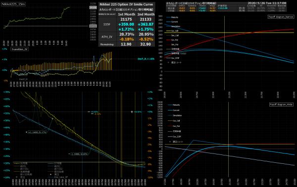 ■L157-h07-02IVスマイルカーブ/損益図ペイオフダイアグラム