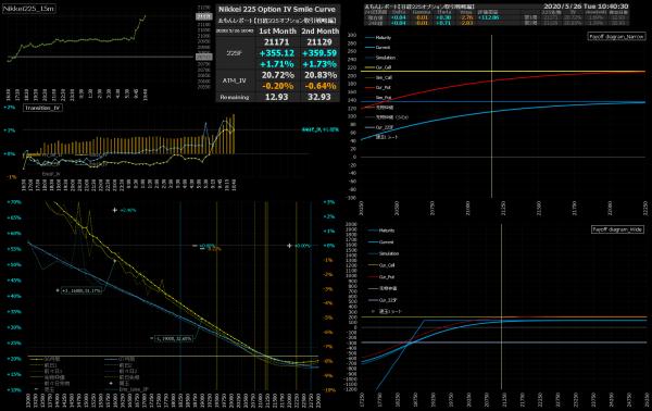 ■L157-h06-02IVスマイルカーブ/損益図ペイオフダイアグラム