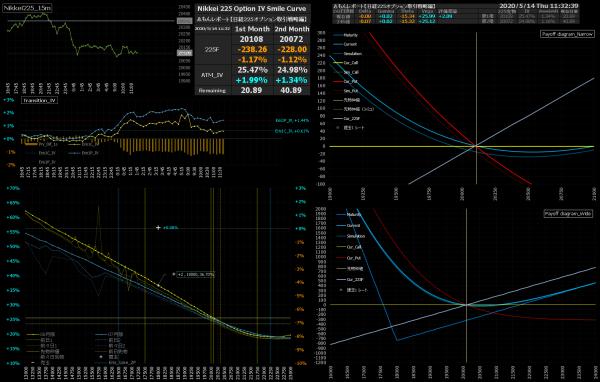 ■L155-h01-02IVスマイルカーブ/損益図ペイオフダイアグラム