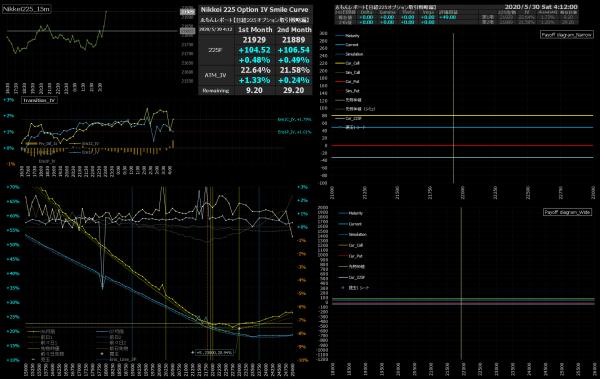 ■L158-h05-02IVスマイルカーブ/損益図ペイオフダイアグラム
