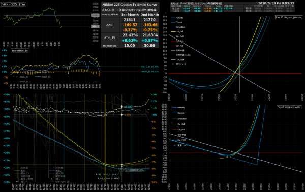 ■L158-h03-02IVスマイルカーブ/損益図ペイオフダイアグラム
