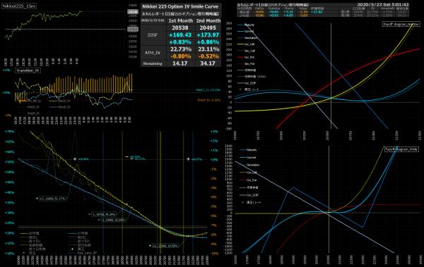 ■L157-h02-02IVスマイルカーブ/損益図ペイオフダイアグラム