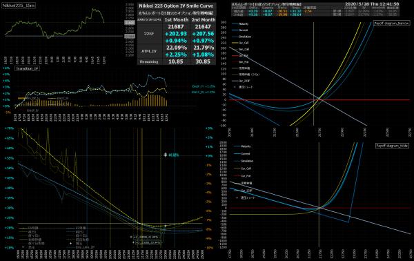 ■L158-h02-02IVスマイルカーブ/損益図ペイオフダイアグラム