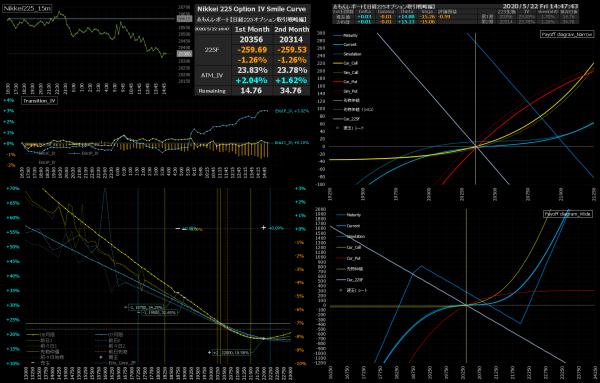 ■L157-h01-02IVスマイルカーブ/損益図ペイオフダイアグラム