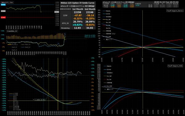 ■L166-h01-02IVスマイルカーブ/損益図ペイオフダイアグラム
