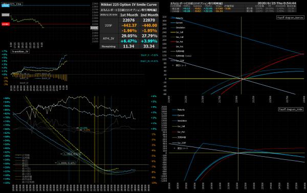■L168-h01-02IVスマイルカーブ/損益図ペイオフダイアグラム