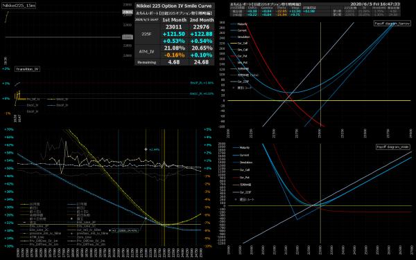 ■L160-h02-02IVスマイルカーブ/損益図ペイオフダイアグラム