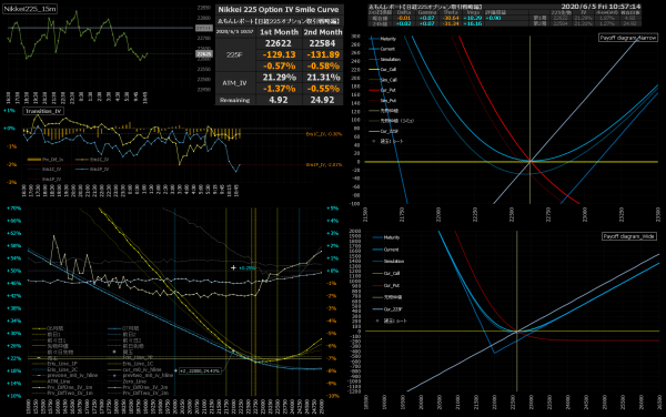 ■L160-h01-02IVスマイルカーブ/損益図ペイオフダイアグラム