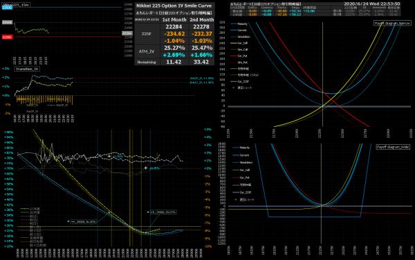 ■L167-h04-02IVスマイルカーブ/損益図ペイオフダイアグラム