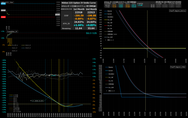 ■L167-h02-02IVスマイルカーブ/損益図ペイオフダイアグラム