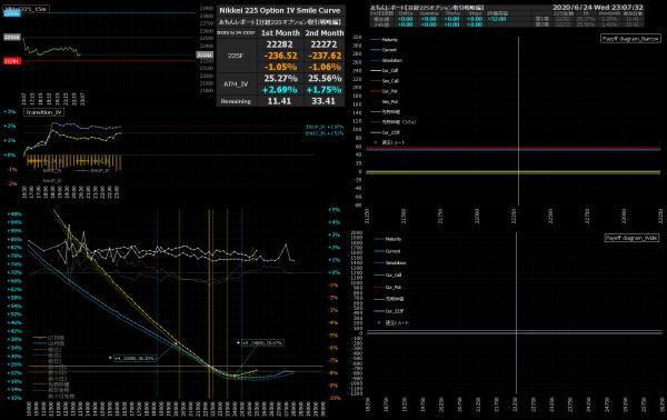 ■L167-h06-02IVスマイルカーブ/損益図ペイオフダイアグラム
