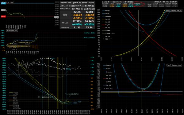 ■L167-h07-04IVスマイルカーブ/損益図ペイオフダイアグラム