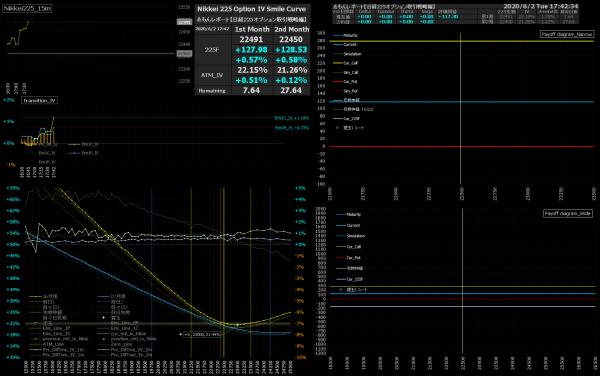 ■L159-h04-02IVスマイルカーブ/損益図ペイオフダイアグラム