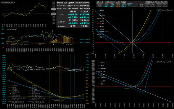 ■L159-h01-02IVスマイルカーブ/損益図ペイオフダイアグラム